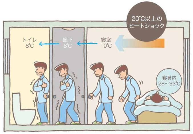 ヒートショック1