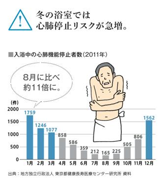 冬の浴室では心肺停止リスクが急増