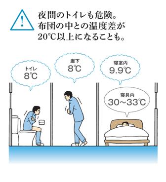 夜間のトイレも危険。布団の中との温度差が20°C以上になることも。